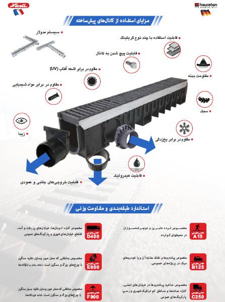 استاندارد  EN1433 راجع به مقاومت وزنی درپوش های کانال های پیش ساخته